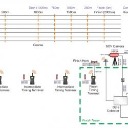 Система судейства и хронометража для гребли