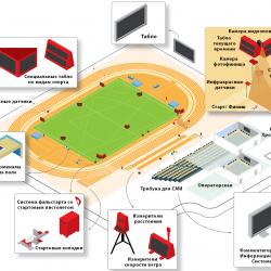Система судейства и хронометража для легкой атлетики - в соответствие IAAF