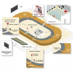 Система судейства и хронометража для велотрека - соответствие UCI