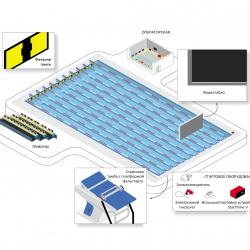 Система судейства и хронометража для плавания - соответствие FINA